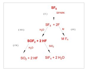 SF6- decomposition PRODUCTS