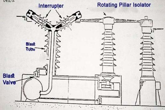 Air blast outdoor circuit breakers